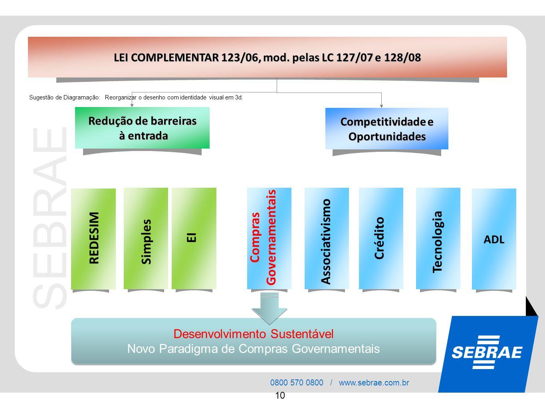 SEBRAE 0800 570 0800 / www.sebrae.com.br 10 Redução de barreiras à entrada à entrada Competitividade e Oportunidades LEI COMPLEMENTAR 123/06, mod. pel