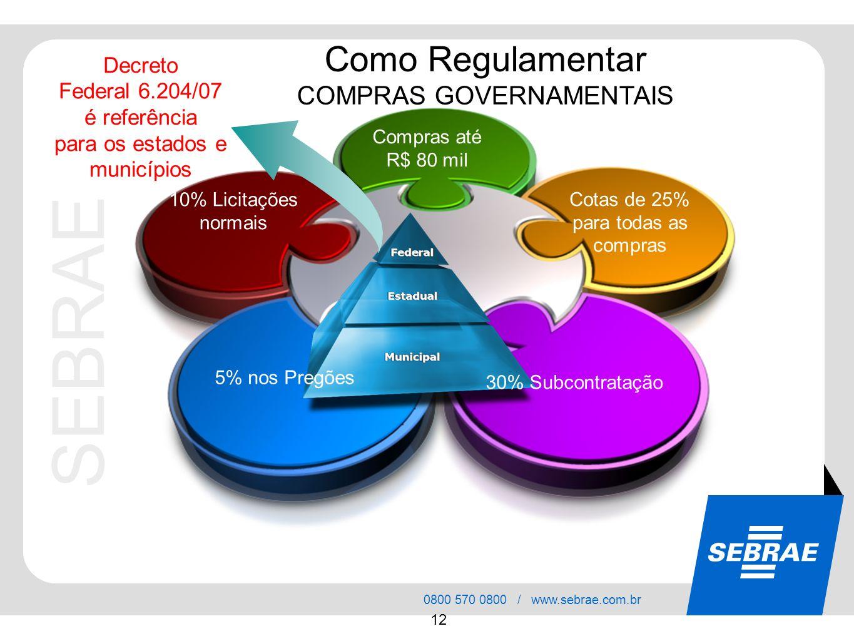 SEBRAE 0800 570 0800 / www.sebrae.com.br 12 Como Regulamentar COMPRAS GOVERNAMENTAIS Compras até R$ 80 mil Cotas de 25% para todas as compras 30% Subc