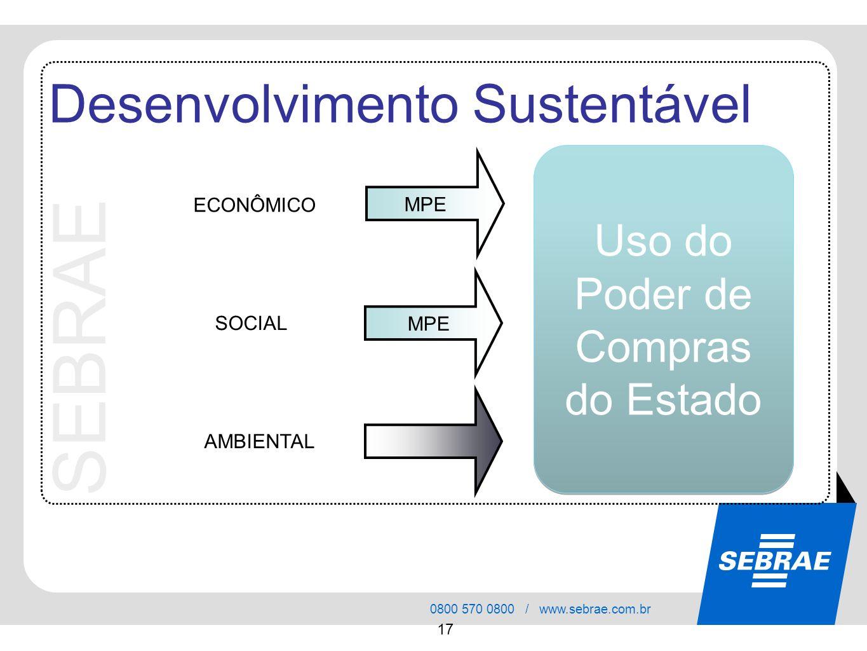 SEBRAE 0800 570 0800 / www.sebrae.com.br 17 ECONÔMICO MPE SOCIAL AMBIENTAL Desenvolvimento Sustentável Uso do Poder de Compras do Estado MPE