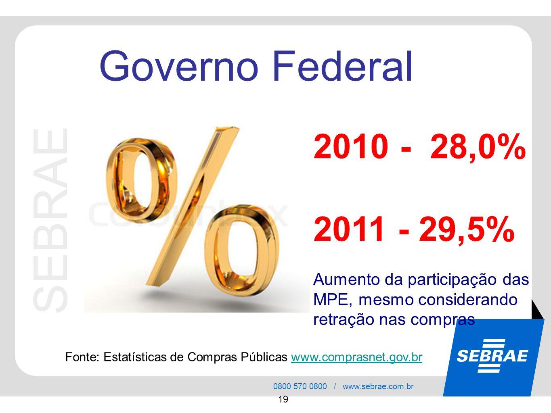 SEBRAE 0800 570 0800 / www.sebrae.com.br 19 SEBRAE Governo Federal Fonte: Estatísticas de Compras Públicas www.comprasnet.gov.brwww.comprasnet.gov.br
