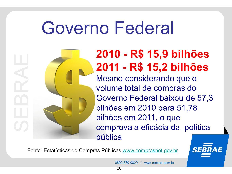 SEBRAE 0800 570 0800 / www.sebrae.com.br 20 SEBRAE Governo Federal 2010 - R$ 15,9 bilhões 2011 - R$ 15,2 bilhões Mesmo considerando que o volume total