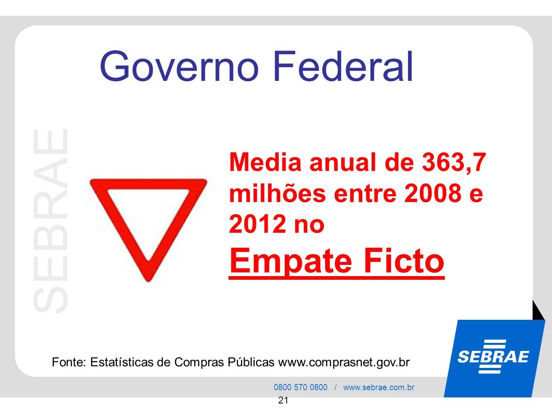SEBRAE 0800 570 0800 / www.sebrae.com.br 21 SEBRAE Governo Federal Media anual de 363,7 milhões entre 2008 e 2012 no Empate Ficto Fonte: Estatísticas