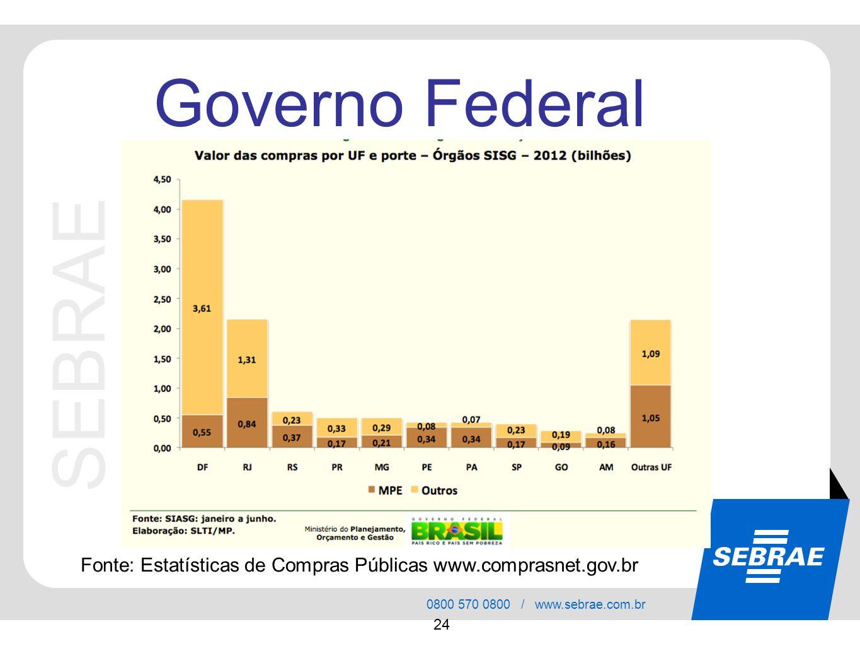 SEBRAE 0800 570 0800 / www.sebrae.com.br 24 Governo Federal Fonte: Estatísticas de Compras Públicas www.comprasnet.gov.br