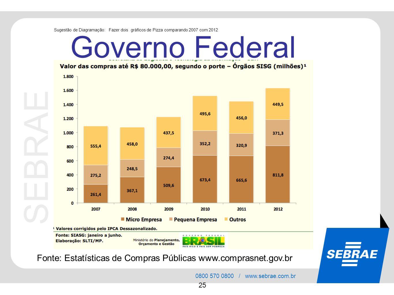 SEBRAE 0800 570 0800 / www.sebrae.com.br 25 Governo Federal Fonte: Estatísticas de Compras Públicas www.comprasnet.gov.br Sugestão de Diagramação: Faz