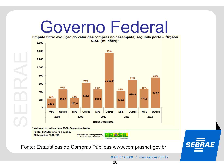 SEBRAE 0800 570 0800 / www.sebrae.com.br 26 Governo Federal Fonte: Estatísticas de Compras Públicas www.comprasnet.gov.br
