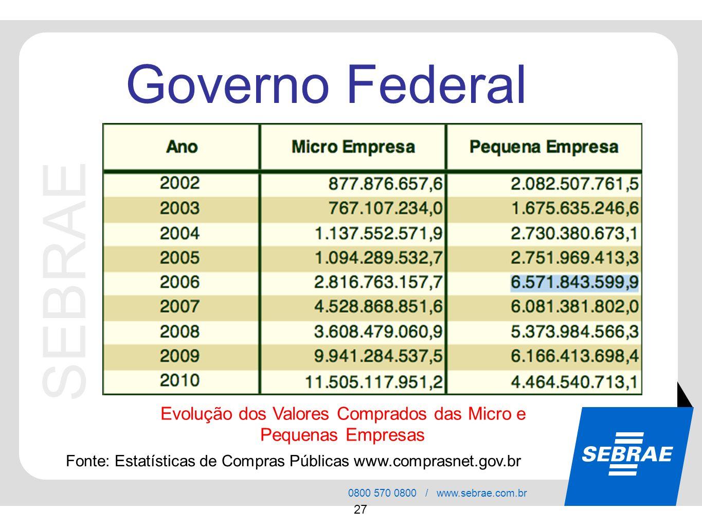 SEBRAE 0800 570 0800 / www.sebrae.com.br 27 Governo Federal Evolução dos Valores Comprados das Micro e Pequenas Empresas Fonte: Estatísticas de Compra