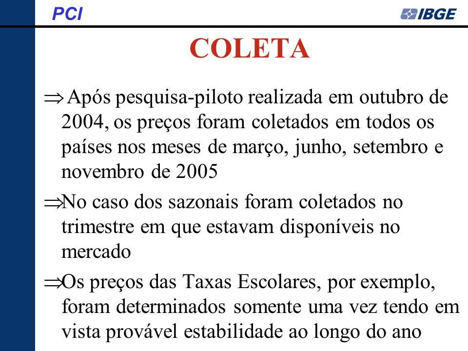 COLETA Após pesquisa-piloto realizada em outubro de 2004, os preços foram coletados em todos os países nos meses de março, junho, setembro e novembro