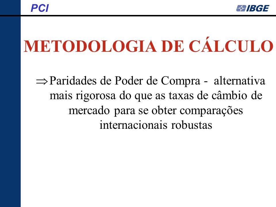 METODOLOGIA DE CÁLCULO PCI Paridades de Poder de Compra - alternativa mais rigorosa do que as taxas de câmbio de mercado para se obter comparações int