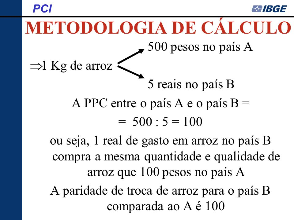 METODOLOGIA DE CÁLCULO PCI 500 pesos no país A 1 Kg de arroz 5 reais no país B A PPC entre o país A e o país B = = 500 : 5 = 100 ou seja, 1 real de ga