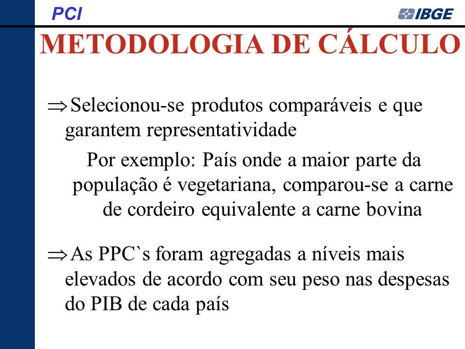 METODOLOGIA DE CÁLCULO PCI Selecionou-se produtos comparáveis e que garantem representatividade Por exemplo: País onde a maior parte da população é ve