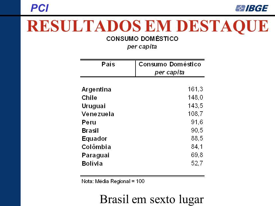 RESULTADOS EM DESTAQUE PCI Brasil em sexto lugar