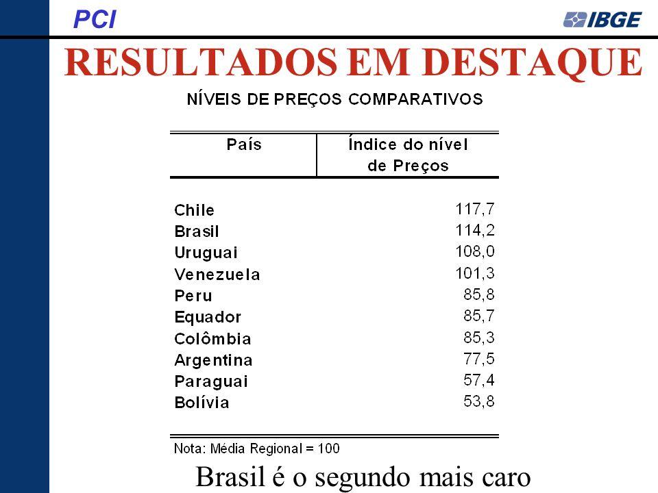 RESULTADOS EM DESTAQUE PCI Brasil é o segundo mais caro