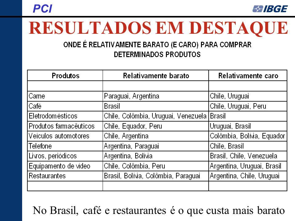 RESULTADOS EM DESTAQUE PCI No Brasil, café e restaurantes é o que custa mais barato