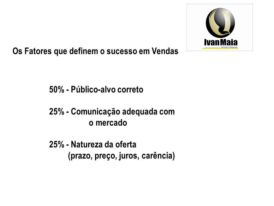 Os Fatores que definem o sucesso em Vendas 50% - Público-alvo correto 25% - Comunicação adequada com o mercado 25% - Natureza da oferta (prazo, preço, juros, carência)