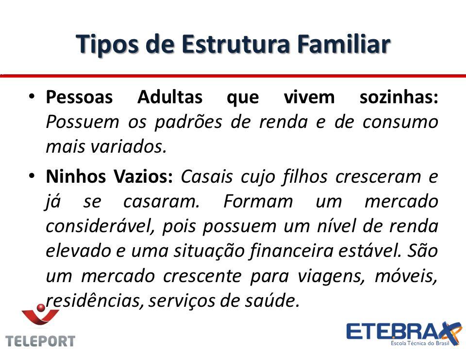 Tipos de Estrutura Familiar Pessoas Adultas que vivem sozinhas: Possuem os padrões de renda e de consumo mais variados. Ninhos Vazios: Casais cujo fil