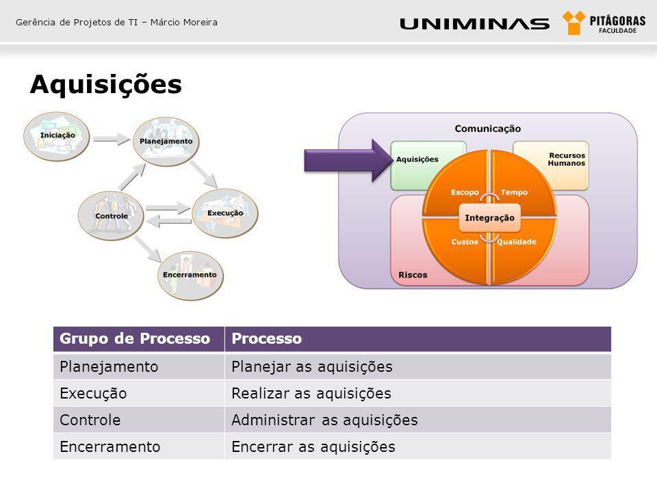 Gerência de Projetos de TI – Márcio Moreira Exemplos de questões 1) Durante qual parte do processo de aquisições a negociação da aquisição ocorre.