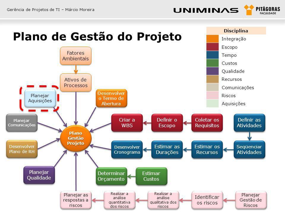 Gerência de Projetos de TI – Márcio Moreira Plano de Gestão do Projeto Fatores Ambientais Ativos de Processos Desenvolver o Termo de Abertura Definir
