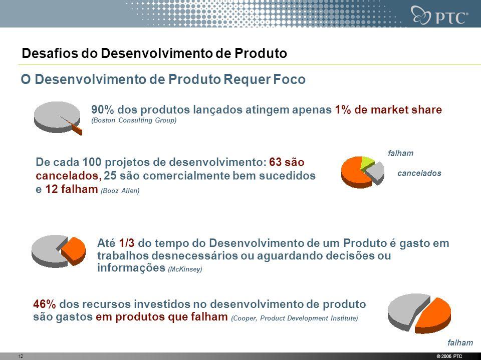 © 2006 PTC12 O Desenvolvimento de Produto Requer Foco De cada 100 projetos de desenvolvimento: 63 são cancelados, 25 são comercialmente bem sucedidos