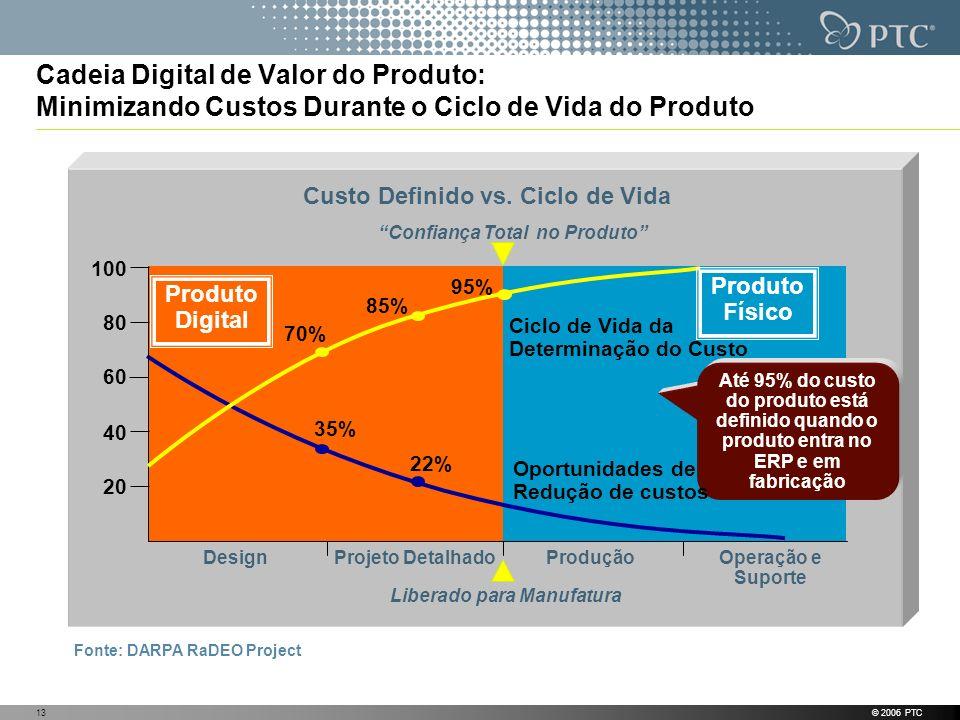 © 2006 PTC13 Cadeia Digital de Valor do Produto: Minimizando Custos Durante o Ciclo de Vida do Produto Fonte: DARPA RaDEO Project 100 Até 95% do custo