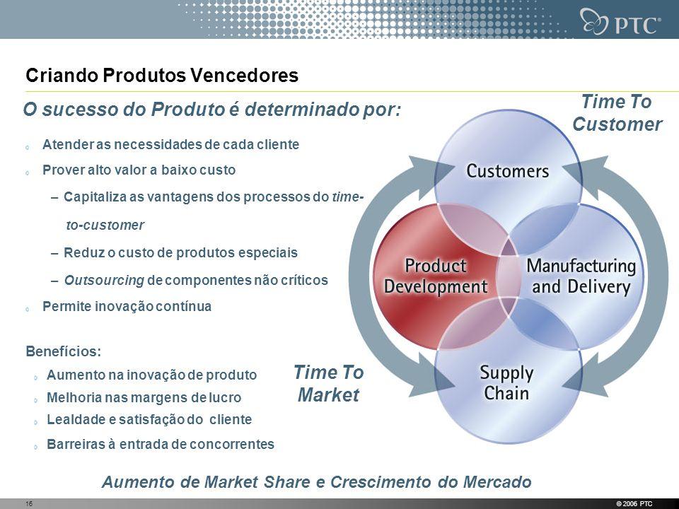 © 2006 PTC16 Criando Produtos Vencedores Atender as necessidades de cada cliente Prover alto valor a baixo custo –Capitaliza as vantagens dos processo