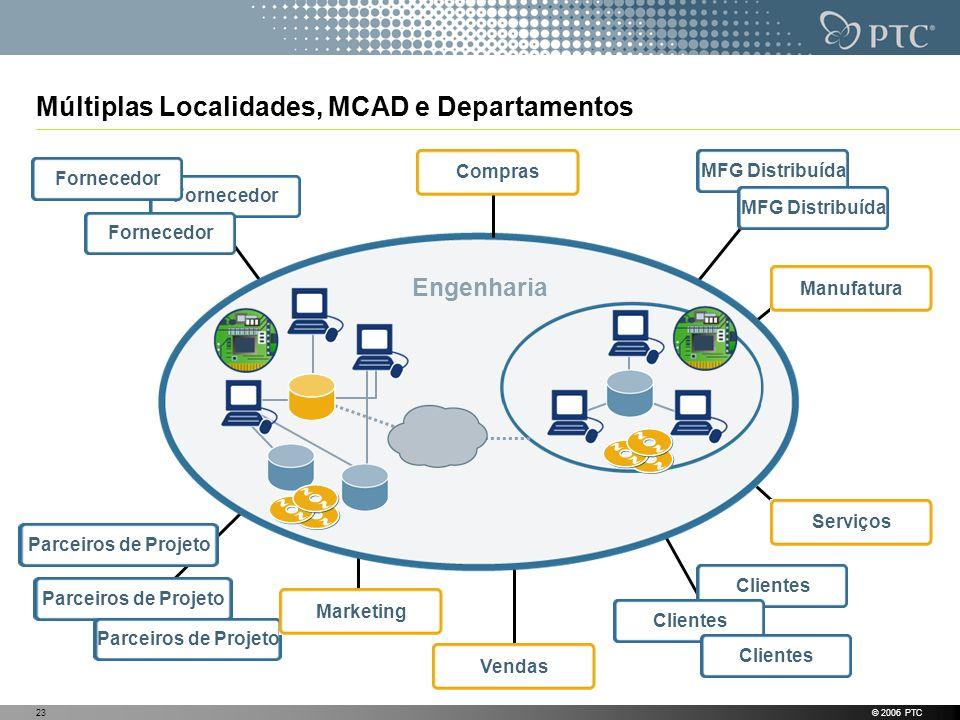 © 2006 PTC23 Múltiplas Localidades, MCAD e Departamentos Engenharia Fornecedor Parceiros de Projeto Clientes MFG Distribuída ComprasManufaturaServiços