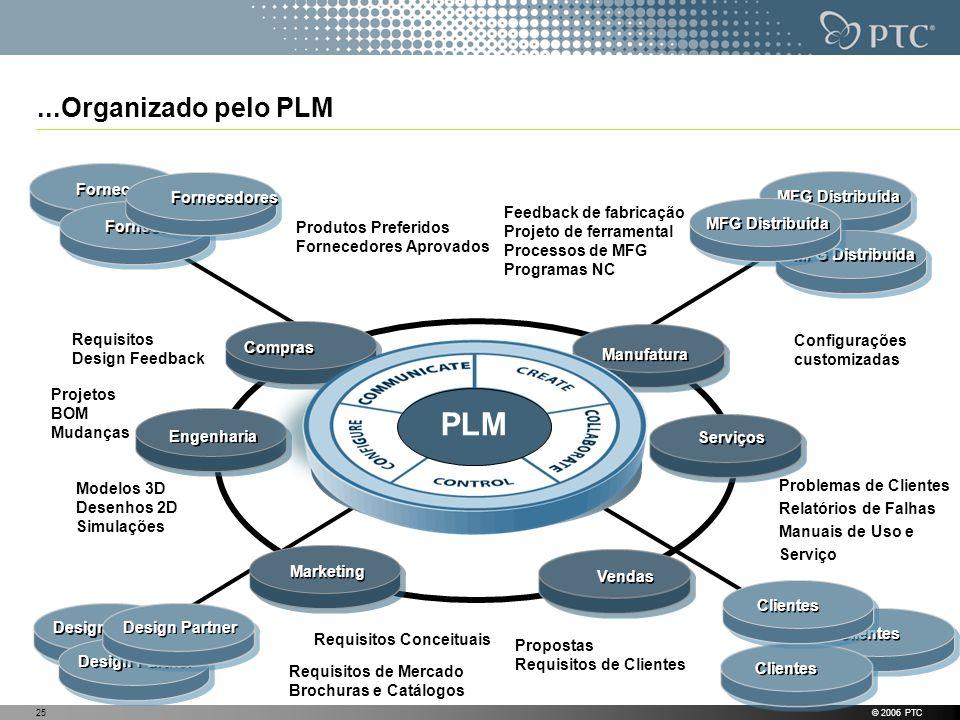 © 2006 PTC25...Organizado pelo PLM Propostas Requisitos de Clientes Projetos BOM Mudanças Configurações customizadas Requisitos Design Feedback Modelo