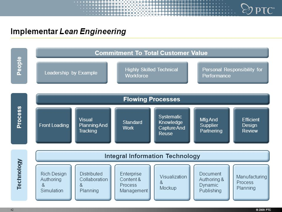 Implementar Lean Engineering © 2009 PTC42 People Leadership by Example Highly Skilled Technical Workforce Personal Responsibility for Performance Commitment To Total Customer Value Process Technology Front Loading Visual Planning And Tracking Standard Work Systematic Knowledge Capture And Reuse Mfg And Supplier Partnering Efficient Design Review Flowing Processes Integral Information Technology Rich Design Authoring & Simulation Document Authoring & Dynamic Publishing Manufacturing Process Planning Visualization & Mockup Enterprise Content & Process Management Distributed Collaboration & Planning