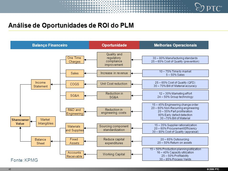 © 2006 PTC46 Análise de Oportunidades de ROI do PLM Melhorias OperacionaisOportunidadeBalanço Financeiro Increase in revenue Reduction in SG&A Reduction in engineering costs Working Capital 12 – 30% Marketing effort 24 – 50% Group technology 15 – 35% Supplier rationalization 20 – 60% Procurement Efficiency 30 – 80% Cost of Quality (appraisal) Shareowner Value Income Statement Balance Sheet Market Intangibles Sales COGS SG&A R&D and Engineering Materials and Supplies Fixed Assets Accounts Receivable 15 – 50% Production planning/utilization 16 – 40% Capacity utilization 25 – 50% Profitability 30 – 85% Process Yields Reduce capital expenditures One Time Charges 15 – 45% Engineering change order 20 – 60% Non-Recurring engineering 20 – 55% Part proliferation 90% Early defect detection 30 –70% Bill of Material Quality and regulatory compliance improvement Unit Cost reduction 30 – 80% Manufacturing standards 25 – 65% Cost of Quality (prevention) Sourcing component standardization 25 – 65% Cost of Quality (QFD) 30 – 70% Bill of Material accuracy 20 – 65% Outsourcing 20 – 50% Return on assets 10 – 75% Time to market 5 – 50% Sales Fonte: KPMG