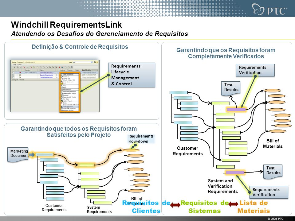 © 2009 PTC Windchill RequirementsLink Atendendo os Desafios do Gerenciamento de Requisitos Definição & Controle de Requisitos Garantindo que os Requisitos foram Completamente Verificados Garantindo que todos os Requisitos foram Satisfeitos pelo Projeto Requirements Lifecycle Management & Control Requirements Lifecycle Management & Control Customer Requirements System Requirements Bill of Materials Customer Requirements System and Verification Requirements Bill of Materials Requirements Verification Requirements Verification Requirements Verification Requirements Verification Marketing Document Marketing Document Test Results Test Results Test Results Test Results Requirements Flow-down Requisitos de Clientes Requisitos de Sistemas Lista de Materiais