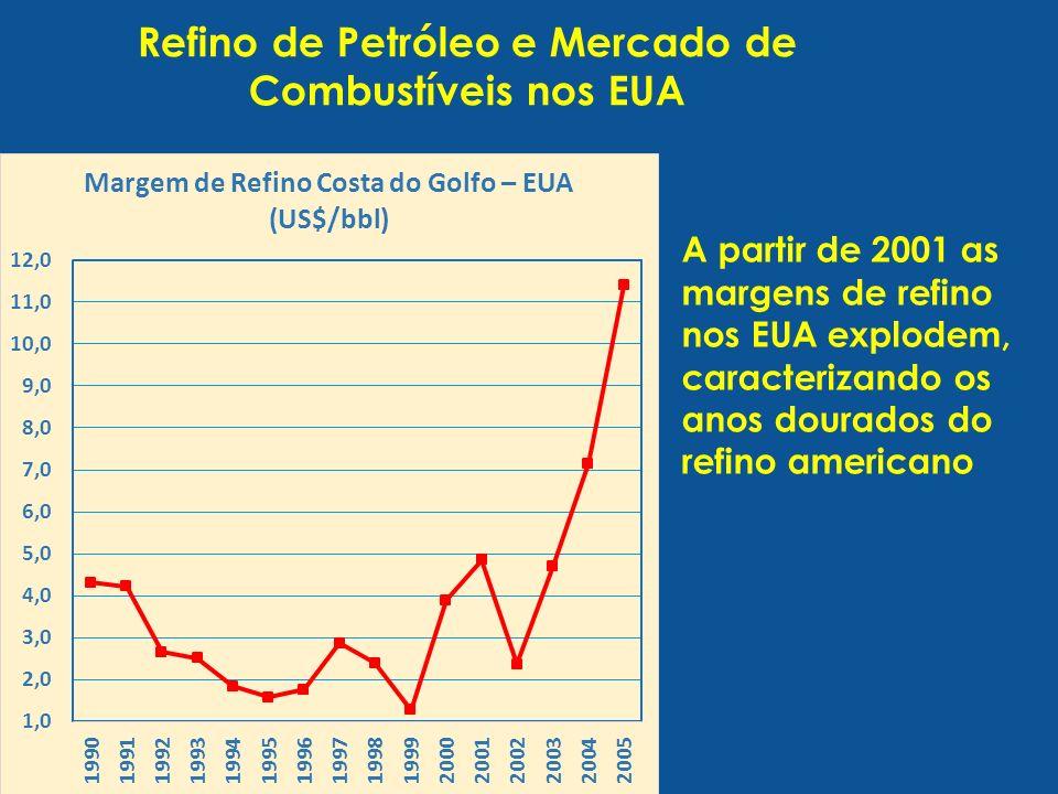 Refino de Petróleo e Mercado de Combustíveis nos EUA A partir de 2001 as margens de refino nos EUA explodem, caracterizando os anos dourados do refino americano