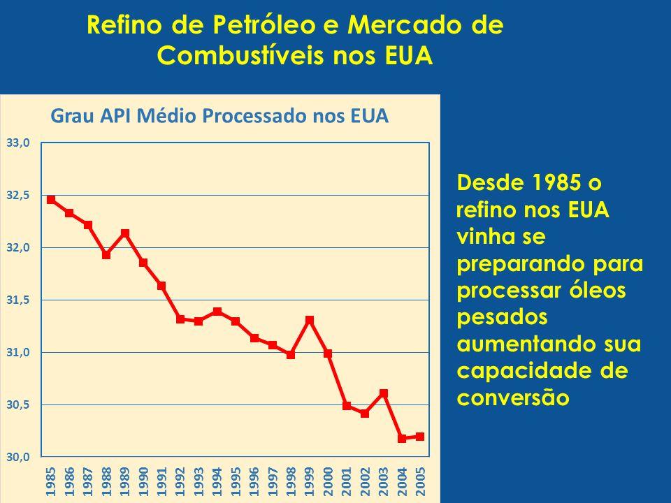 Refino de Petróleo e Mercado de Combustíveis nos EUA Desde 1985 o refino nos EUA vinha se preparando para processar óleos pesados aumentando sua capacidade de conversão