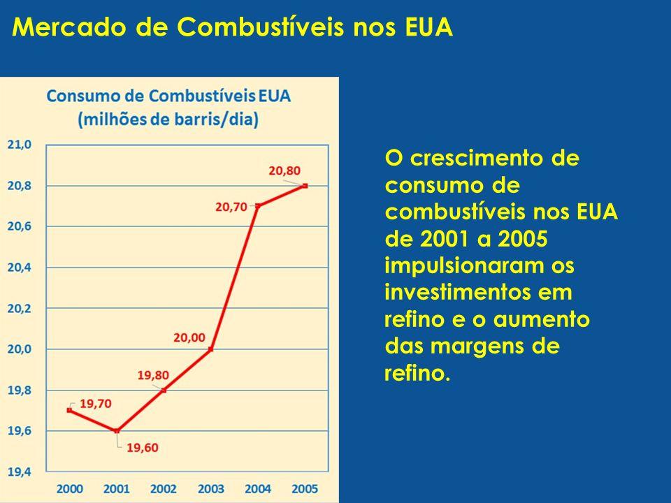 Mercado de Combustíveis nos EUA O crescimento de consumo de combustíveis nos EUA de 2001 a 2005 impulsionaram os investimentos em refino e o aumento das margens de refino.