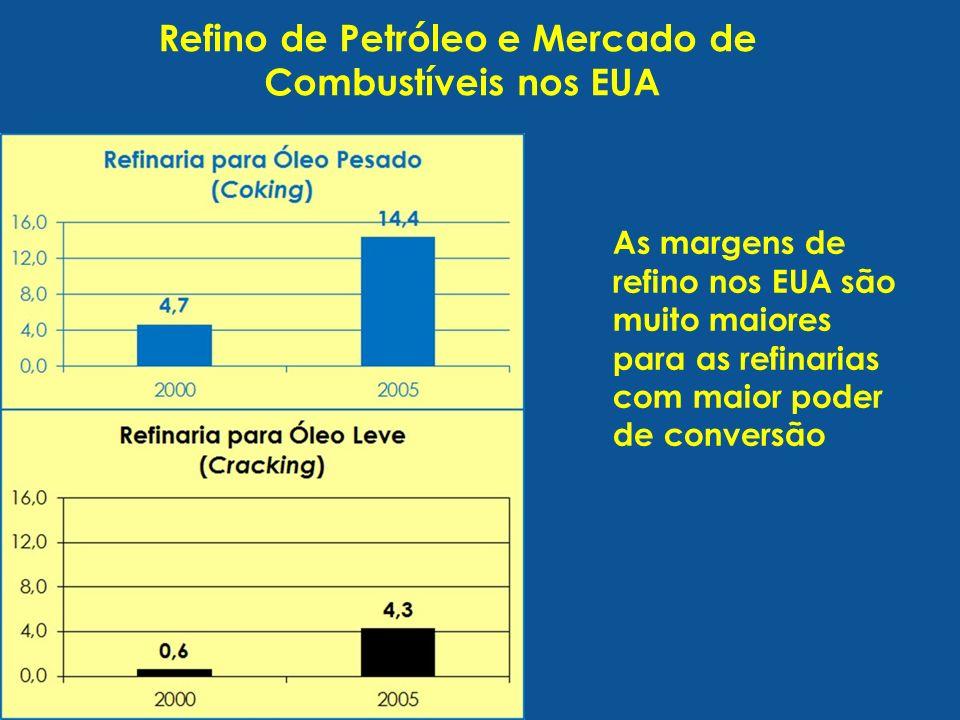 Refino de Petróleo e Mercado de Combustíveis nos EUA As margens de refino nos EUA são muito maiores para as refinarias com maior poder de conversão