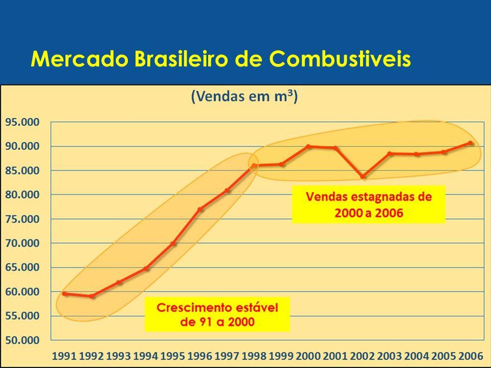 Mercado Brasileiro de Combustiveis