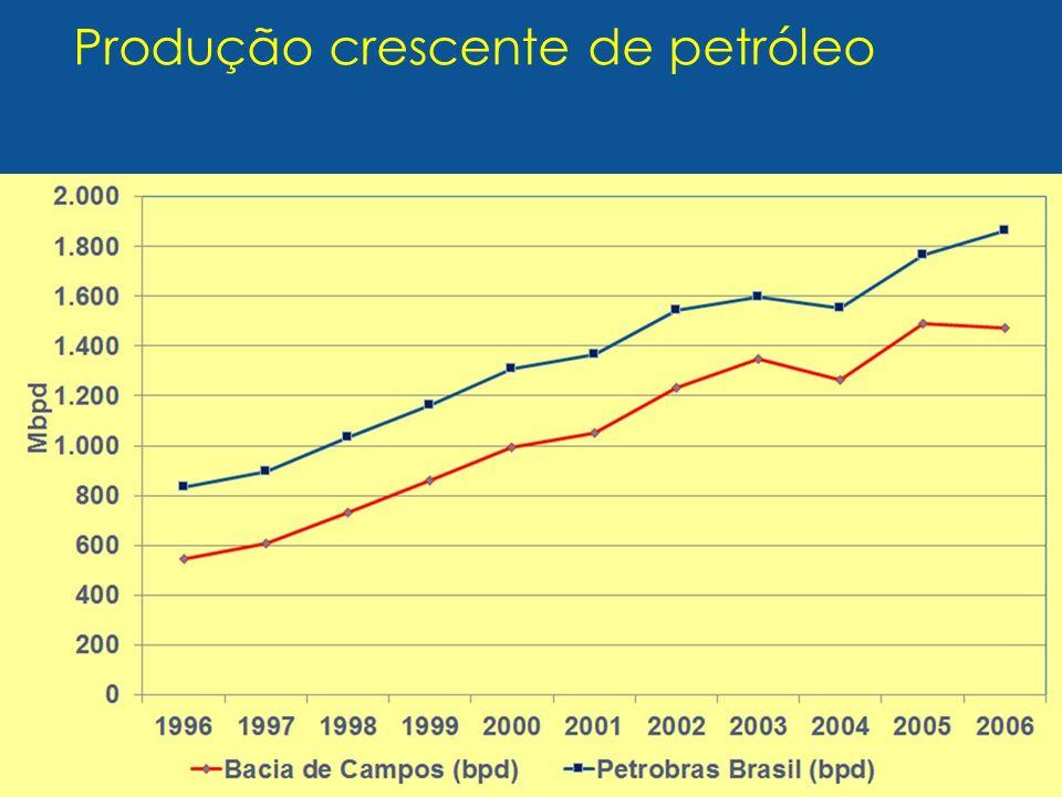 Produção crescente de petróleo