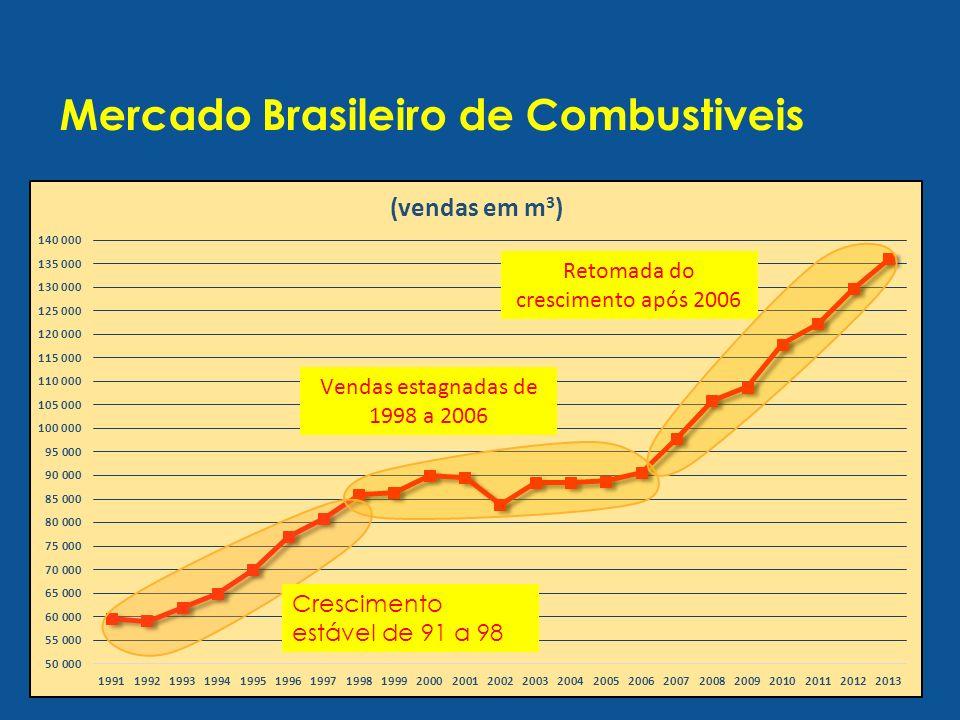 Mercado Brasileiro de Combustiveis Crescimento estável de 91 a 98