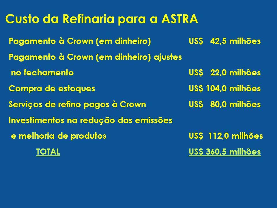 Pagamento à Crown (em dinheiro)US$ 42,5 milhões Pagamento à Crown (em dinheiro) ajustes no fechamentoUS$ 22,0 milhões Compra de estoquesUS$ 104,0 milhões Serviços de refino pagos à CrownUS$ 80,0 milhões Investimentos na redução das emissões e melhoria de produtosUS$ 112,0 milhões TOTALUS$ 360,5 milhões Custo da Refinaria para a ASTRA