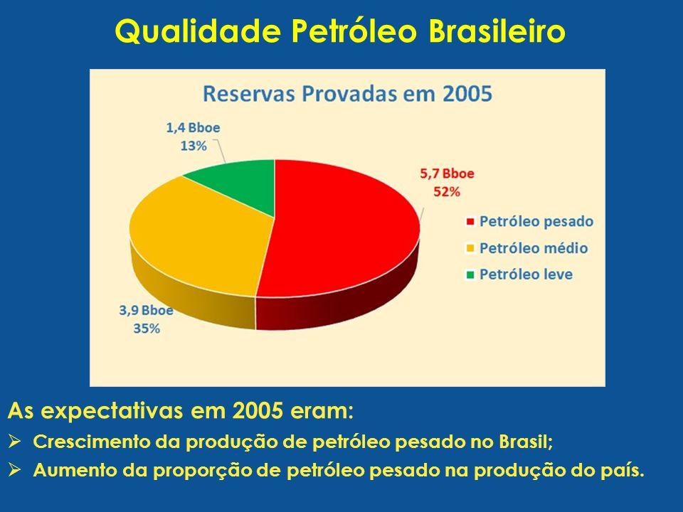 Qualidade Petróleo Brasileiro As expectativas em 2005 eram: Crescimento da produção de petróleo pesado no Brasil; Aumento da proporção de petróleo pesado na produção do país.