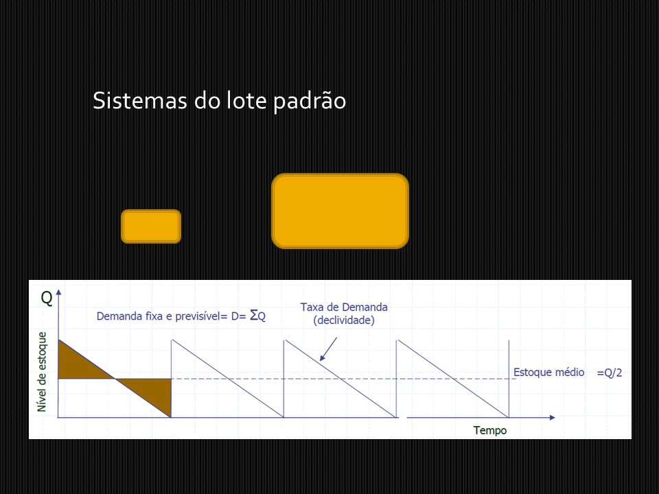 Sistemas do lote padrão