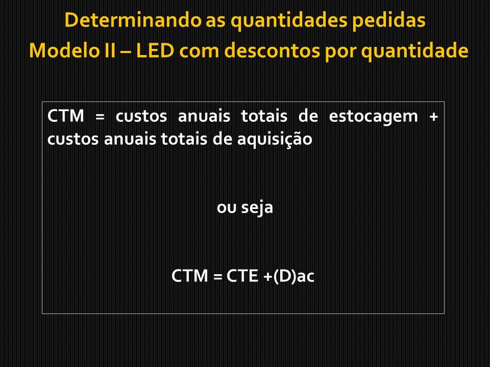 Determinando as quantidades pedidas Modelo II – LED com descontos por quantidade CTM = custos anuais totais de estocagem + custos anuais totais de aqu