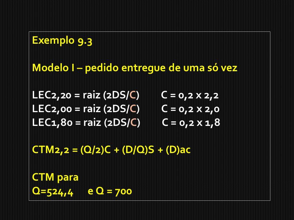 Exemplo 9.3 Modelo I – pedido entregue de uma só vez LEC2,20 = raiz (2DS/C) C = 0,2 x 2,2 LEC2,00 = raiz (2DS/C) C = 0,2 x 2,0 LEC1,80 = raiz (2DS/C)