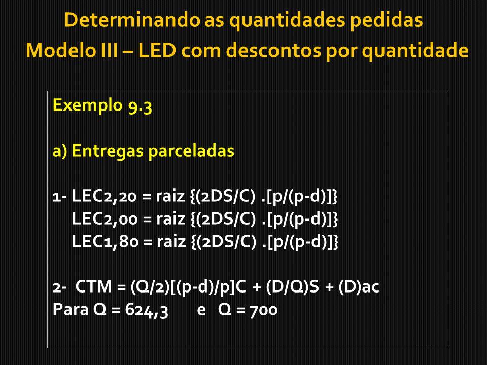 Determinando as quantidades pedidas Modelo III – LED com descontos por quantidade Exemplo 9.3 a) Entregas parceladas 1- LEC2,20 = raiz {(2DS/C).[p/(p-