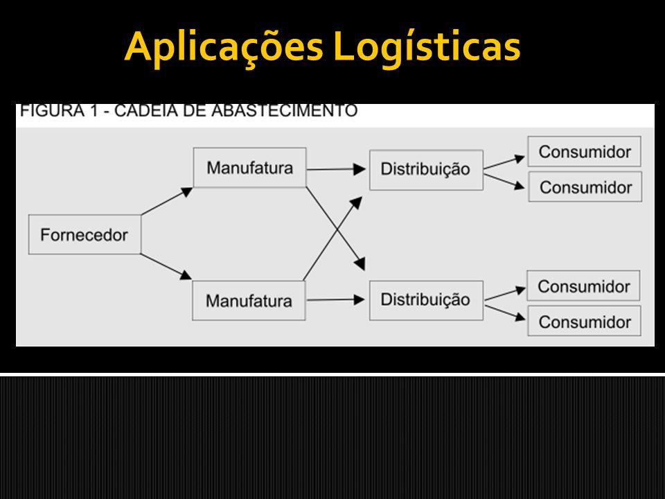 Determinando as quantidades pedidas Modelo I – Lote Econômico de Compra (LEC)
