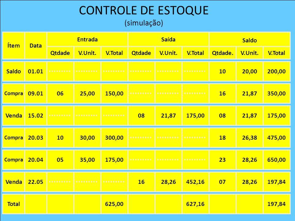 CONTROLE DE ESTOQUE (simulação) Data Entrada Ítem QtdadeV.Unit.V.Total Saída QtdadeV.Unit.V.Total Saldo Qtdade.V.Unit.V.Total Total625,00627,16197,840