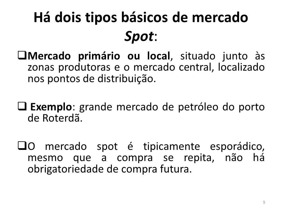 Há dois tipos básicos de mercado Spot: Mercado primário ou local, situado junto às zonas produtoras e o mercado central, localizado nos pontos de dist