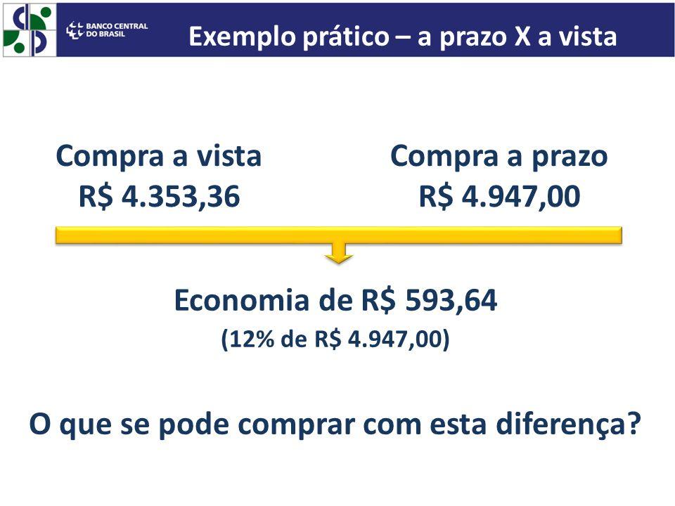 Compra a vista R$ 4.353,36 Economia de R$ 593,64 (12% de R$ 4.947,00) O que se pode comprar com esta diferença? Compra a prazo R$ 4.947,00 Exemplo prá