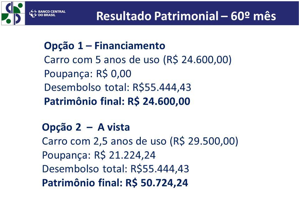 Resultado Patrimonial – 60º mês Opção 1 – Financiamento Carro com 5 anos de uso (R$ 24.600,00) Poupança: R$ 0,00 Desembolso total: R$55.444,43 Patrimô