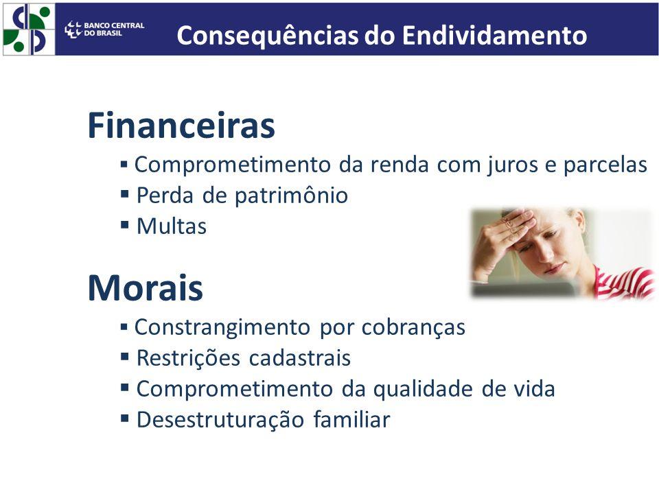 Financeiras Comprometimento da renda com juros e parcelas Perda de patrimônio Multas Morais Constrangimento por cobranças Restrições cadastrais Compro
