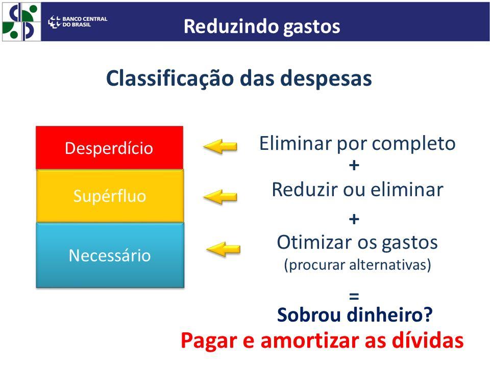 Necessário Supérfluo Desperdício Eliminar por completo Reduzir ou eliminar Otimizar os gastos (procurar alternativas) + + = Sobrou dinheiro? Pagar e a