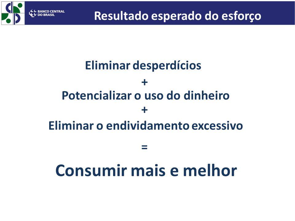 Potencializar o uso do dinheiro Eliminar desperdícios Consumir mais e melhor Eliminar o endividamento excessivo Resultado esperado do esforço + + =